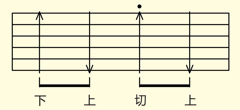 【歌芮拉吉他零基础入门教学】第九课:切音